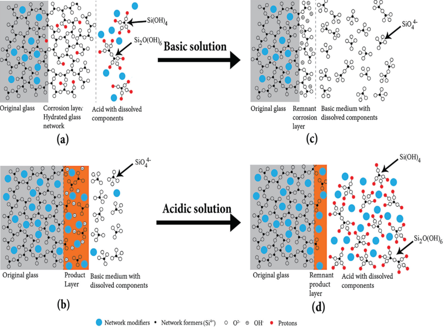 Chemical Engineering At The University Of Florida Clark 530 Wiring Diagram Figure Caption Schematic Degradation Mechanisms In A Acidic And B Basic Solutions Proposed By Herrmann Et Al 2013